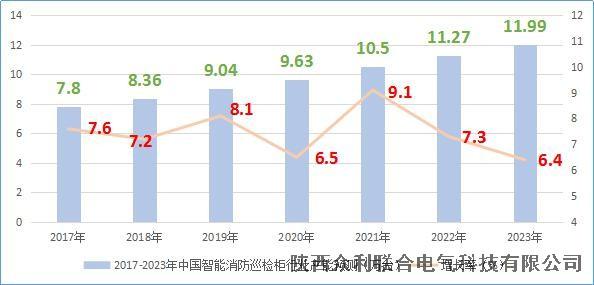众利联合电气:2017-2023年智能消防巡检柜产能预测
